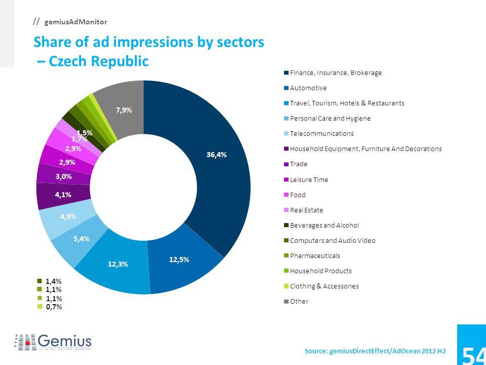 53 gemiusAdMonitor // Average CTR, CTR by sectors – Croatia Source: gemiusDirectEffect/AdOcean 2012 H2