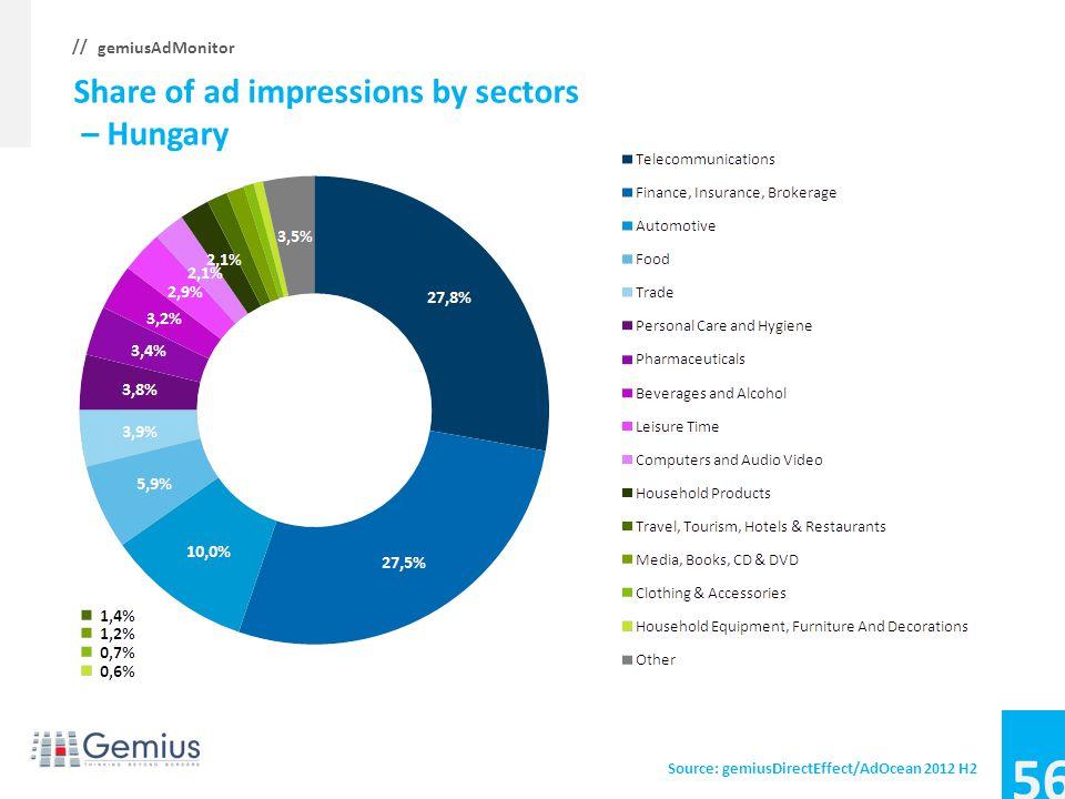 55 gemiusAdMonitor // Average CTR, CTR by sectors – Czech Republic Source: gemiusDirectEffect/AdOcean 2012 H2