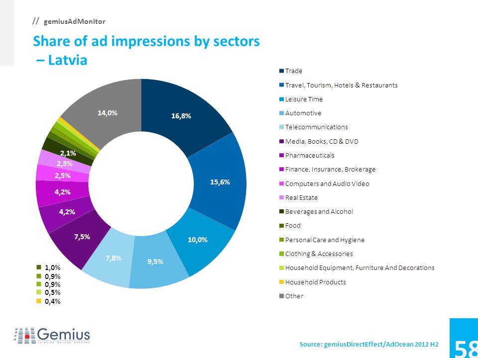 57 gemiusAdMonitor // Average CTR, CTR by sectors – Hungary Source: gemiusDirectEffect/AdOcean 2012 H2