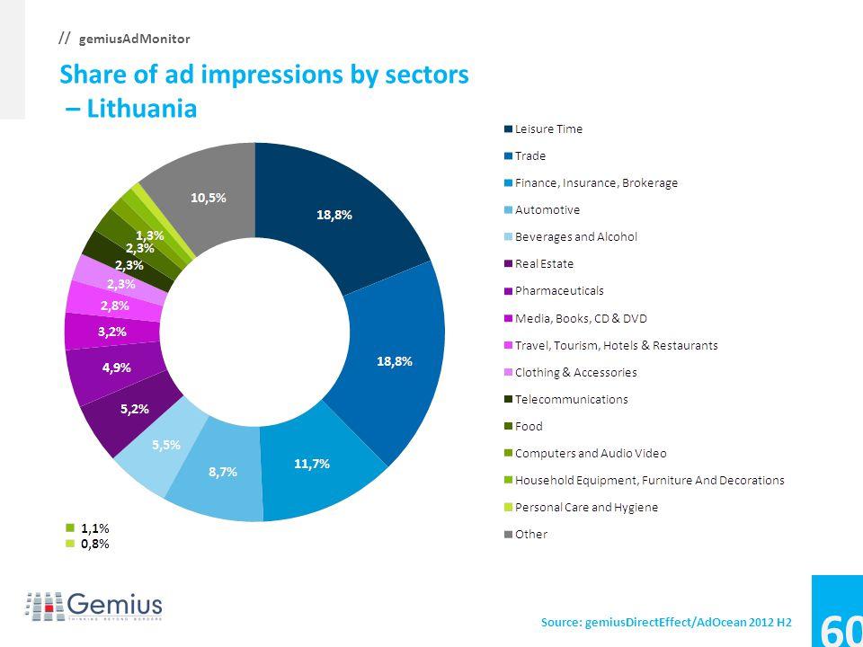 59 gemiusAdMonitor // Average CTR, CTR by sectors – Latvia Source: gemiusDirectEffect/AdOcean 2012 H2