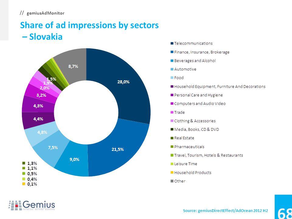 67 gemiusAdMonitor // Average CTR, CTR by sectors – Serbia Source: gemiusDirectEffect/AdOcean 2012 H2