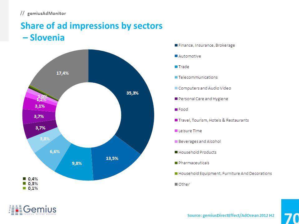 69 gemiusAdMonitor // Average CTR, CTR by sectors – Slovakia Source: gemiusDirectEffect/AdOcean 2012 H2