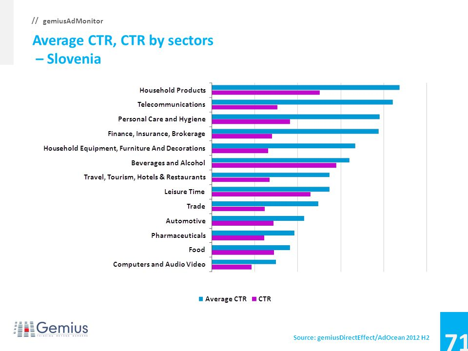 70 gemiusAdMonitor // Share of ad impressions by sectors – Slovenia Source: gemiusDirectEffect/AdOcean 2012 H2