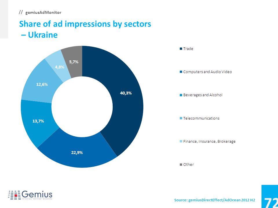 71 gemiusAdMonitor // Average CTR, CTR by sectors – Slovenia Source: gemiusDirectEffect/AdOcean 2012 H2