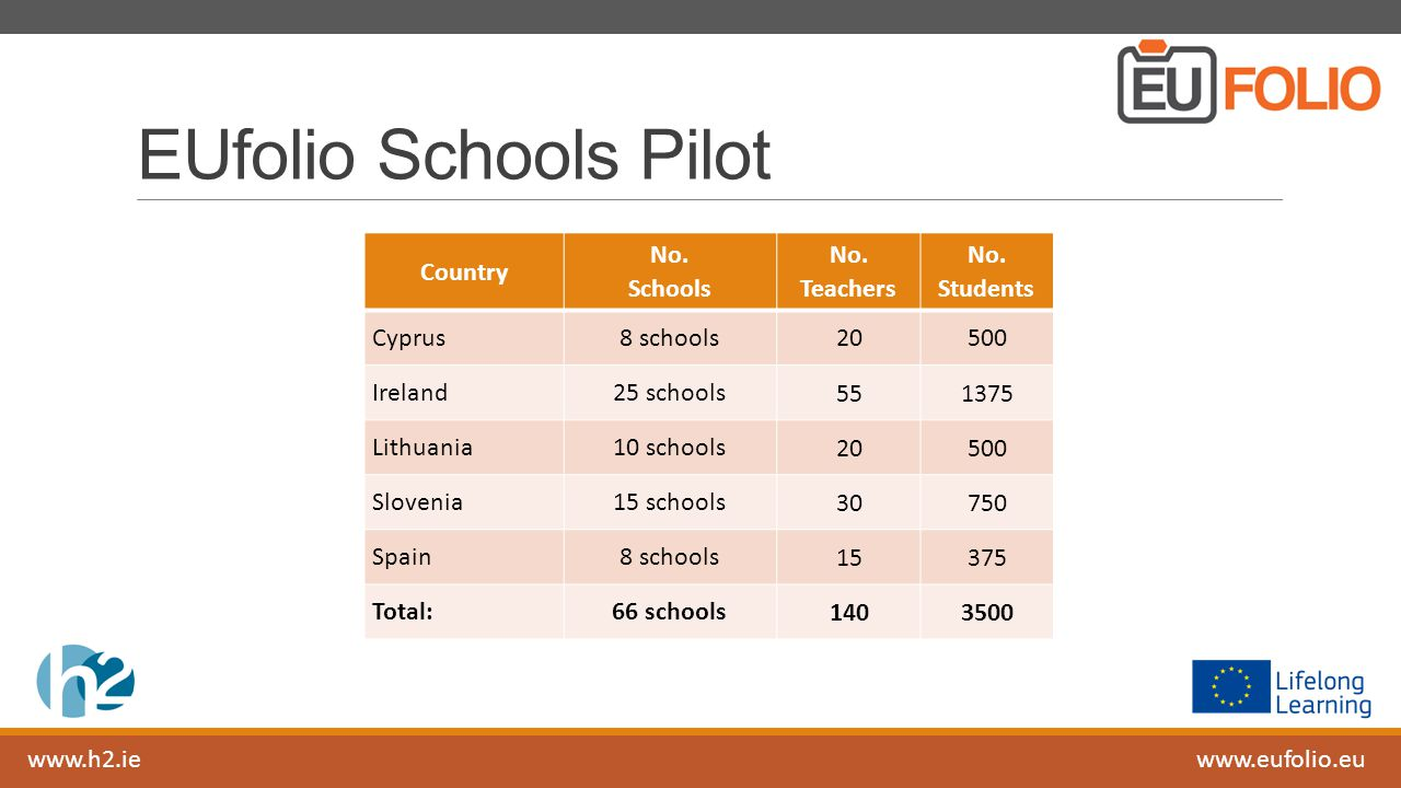 www.h2.iewww.eufolio.eu EUfolio Schools Pilot Country No. Schools No. Teachers No. Students Cyprus8 schools 20500 Ireland25 schools 551375 Lithuania10