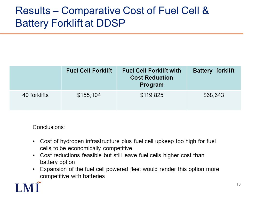 Results – Comparative Cost of Fuel Cell & Battery Forklift at DDSP Fuel Cell ForkliftFuel Cell Forklift with Cost Reduction Program Battery forklift 40 forklifts$155,104$119,825$68,643 13 Conclusions: Cost of hydrogen infrastructure plus fuel cell upkeep too high for fuel cells to be economically competitive Cost reductions feasible but still leave fuel cells higher cost than battery option Expansion of the fuel cell powered fleet would render this option more competitive with batteries