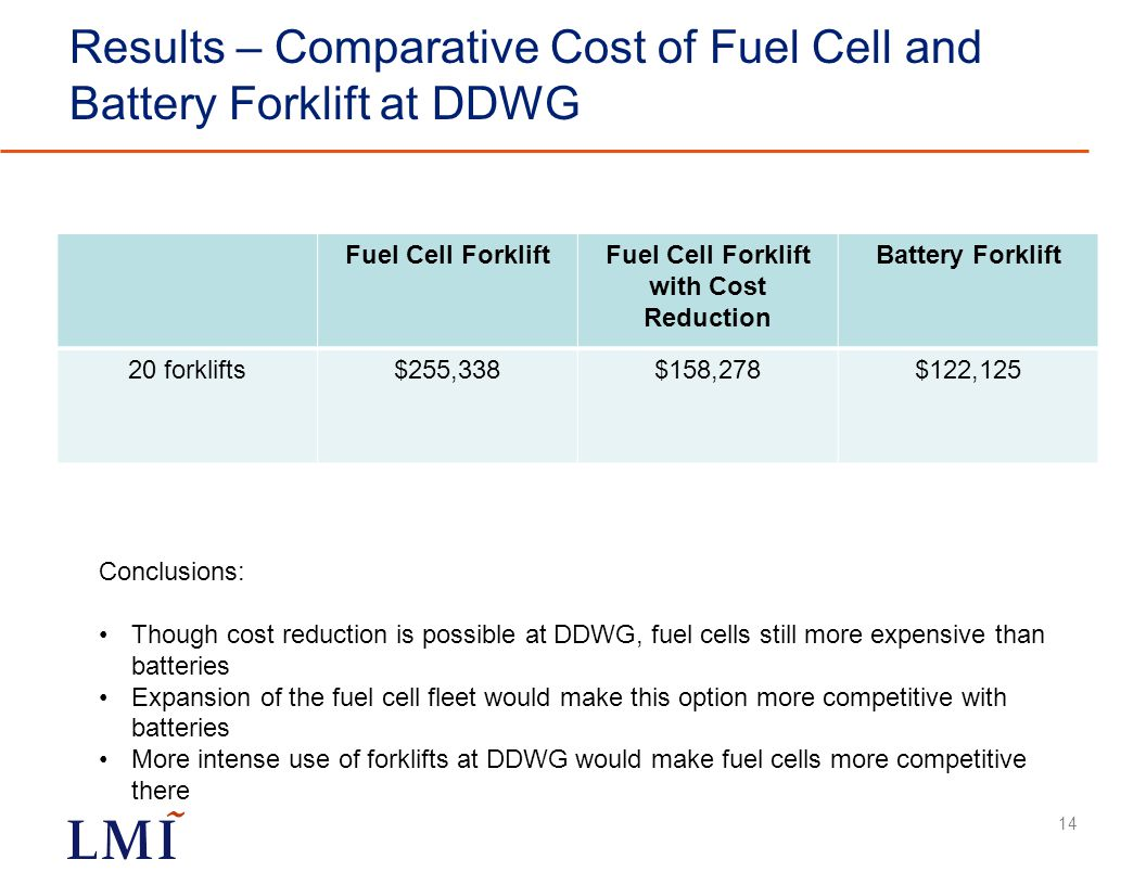 Results – Comparative Cost of Fuel Cell and Battery Forklift at DDWG Fuel Cell ForkliftFuel Cell Forklift with Cost Reduction Battery Forklift 20 forklifts$255,338$158,278$122,125 14 Conclusions: Though cost reduction is possible at DDWG, fuel cells still more expensive than batteries Expansion of the fuel cell fleet would make this option more competitive with batteries More intense use of forklifts at DDWG would make fuel cells more competitive there