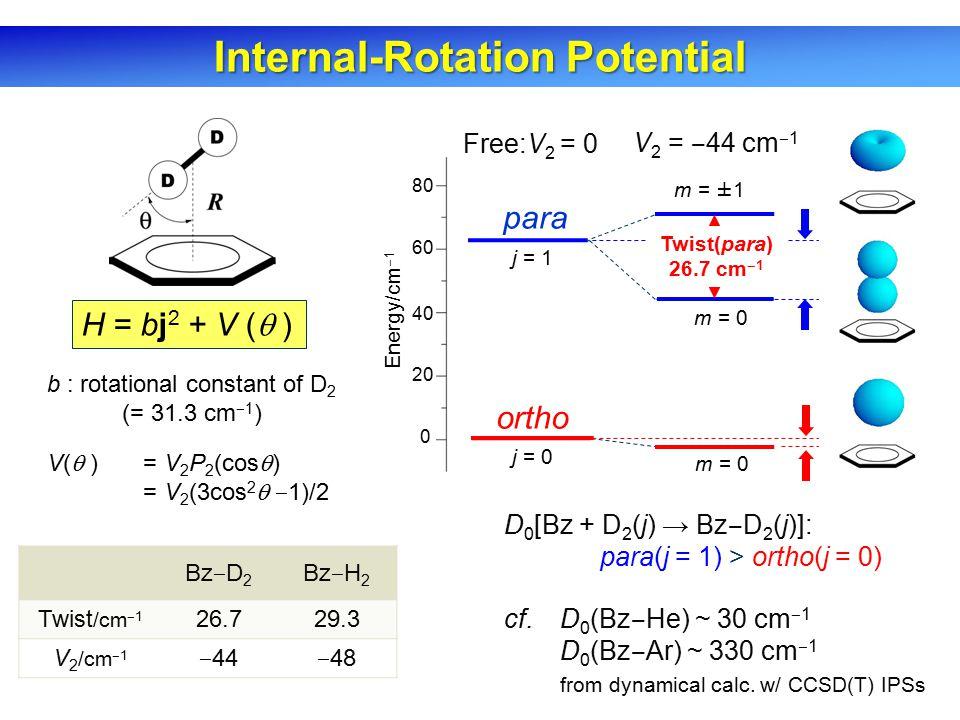 Internal-Rotation Potential b : rotational constant of D 2 (= 31.3 cm ‒ 1 ) V(  ) = V 2 P 2 (cos  ) = V 2 (3cos 2  ‒ 1)/2 H = bj 2 + V (  ) 0 20 40 60 80 para ortho Free:V 2 = 0 Energy/cm ‒ 1 m = ±1 m = 0 j = 0 j = 1 Bz ‒ D 2 Bz ‒ H 2 Twist /cm ‒ 1 26.729.3 V 2 /cm ‒ 1 ‒ 44 ‒ 48 D 0 [Bz + D 2 (j) → Bz ‒ D 2 (j)]: para(j = 1) > ortho(j = 0) cf.