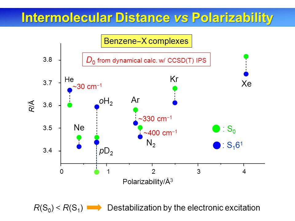 3.8 3.7 3.6 3.5 3.4 01234 Polarizability/Å 3 R/Å He Ne Ar Kr Xe N2N2 oH2oH2 : S 0 : S 1 6 1 R(S 0 ) < R(S 1 ) Destabilization by the electronic excitation Benzene ‒ X complexes Intermolecular Distance vs Polarizability D 0 from dynamical calc.