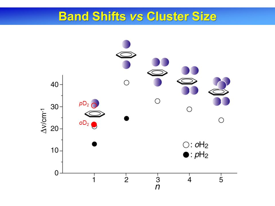 Band Shifts vs Cluster Size oD2oD2 pD2pD2