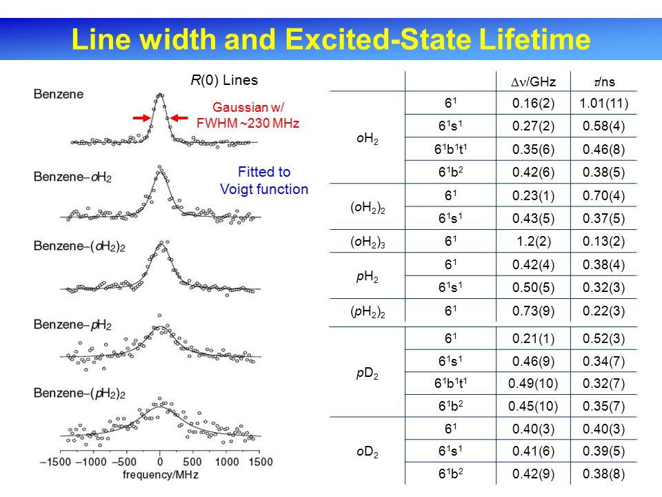 Line width and Excited-State Lifetime  /GHz  /ns oH2oH2 6161 0.16(2)1.01(11) 61s161s1 0.27(2)0.58(4) 61b1t161b1t1 0.35(6)0.46(8) 61b261b2 0.42(6)0.38(5) (oH2)2(oH2)2 6161 0.23(1)0.70(4) 61s161s1 0.43(5)0.37(5) (oH2)3(oH2)3 6161 1.2(2)0.13(2) pH2pH2 6161 0.42(4)0.38(4) 61s161s1 0.50(5)0.32(3) (pH2)2(pH2)2 6161 0.73(9)0.22(3) Fitted to Voigt function R(0) Lines Gaussian w/ FWHM ~230 MHz pD2pD2 6161 0.21(1)0.52(3) 61s161s1 0.46(9)0.34(7) 61b1t161b1t1 0.49(10)0.32(7) 61b261b2 0.45(10)0.35(7) oD2oD2 6161 0.40(3) 61s161s1 0.41(6)0.39(5) 61b261b2 0.42(9)0.38(8)