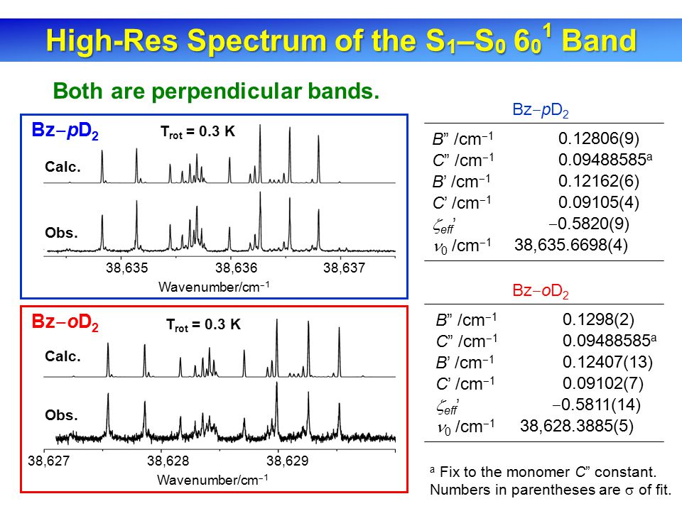 High-Res Spectrum of the S 1 –S 0 6 0 1 Band Calc.