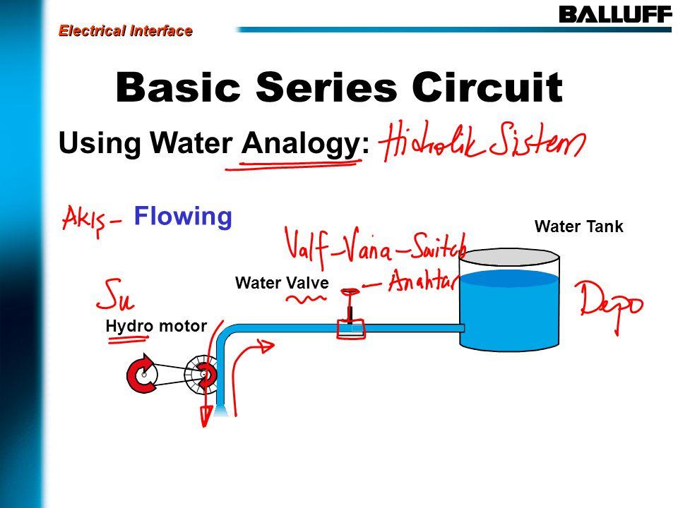 Basic Series Circuit Using Water Analogy: Water Tank Water Valve Hydro motor Potential Flowing Electrical Interface