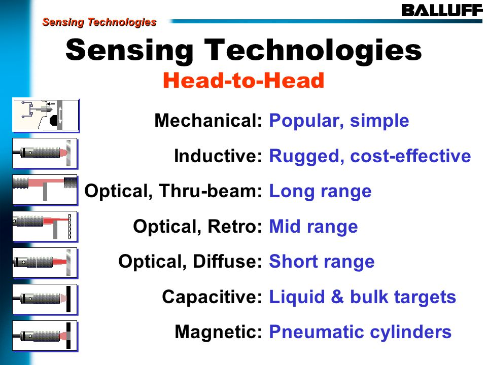 Sensing Technologies Head-to-Head Mechanical: Inductive: Optical, Thru-beam: Optical, Retro: Optical, Diffuse: Capacitive: Magnetic: Popular, simple Rugged, cost-effective Long range Mid range Short range Liquid & bulk targets Pneumatic cylinders Sensing Technologies