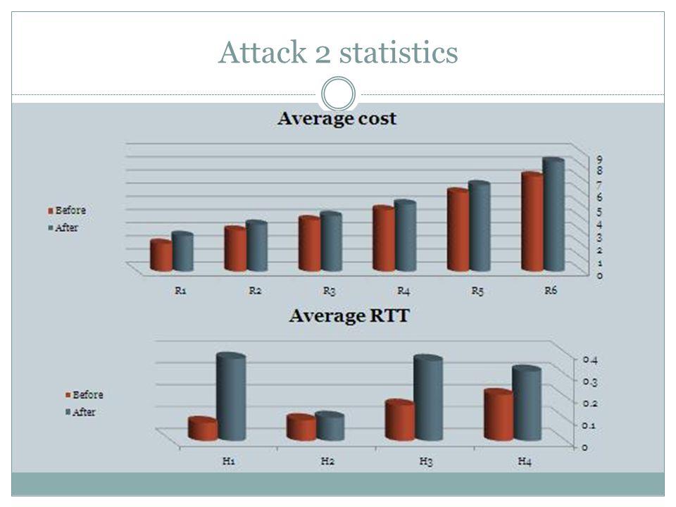 Attack 2 statistics