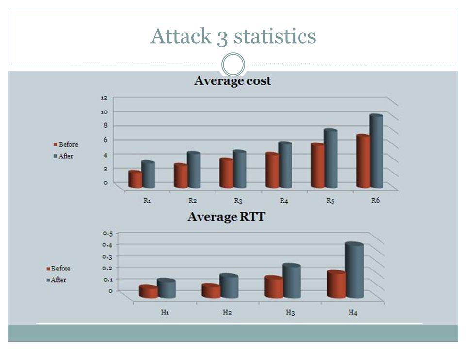 Attack 3 statistics