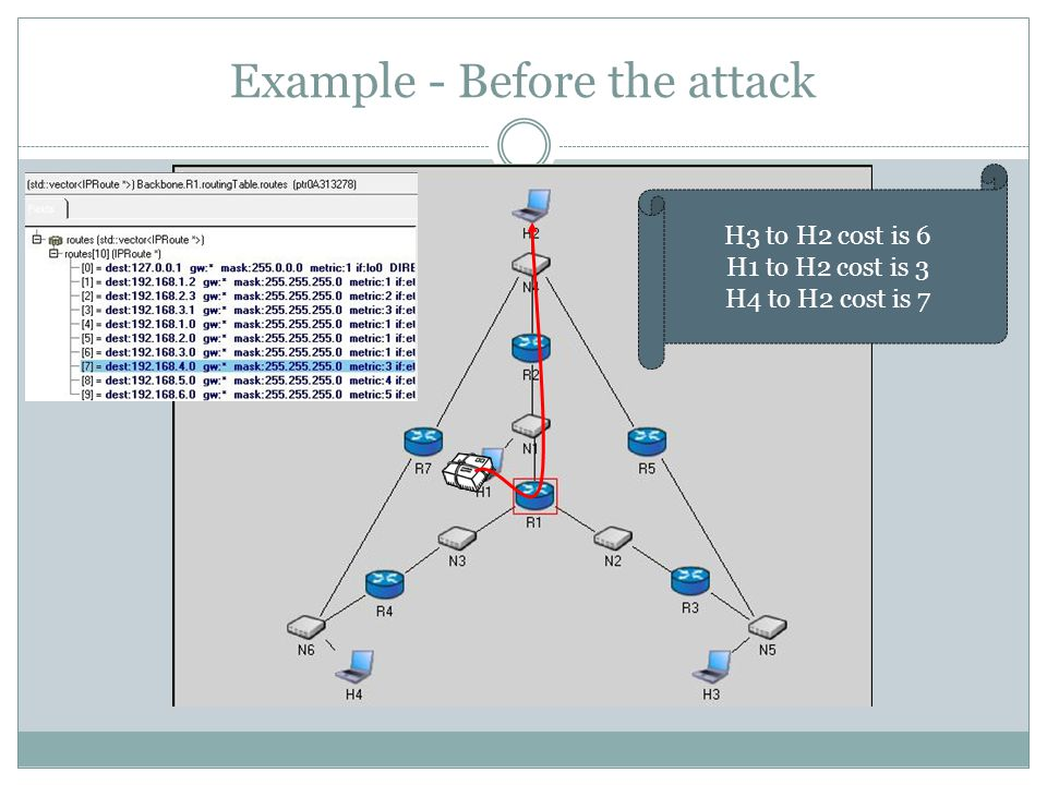 Example - Before the attack H3 to H2 cost is 6 H1 to H2 cost is 3 H4 to H2 cost is 7