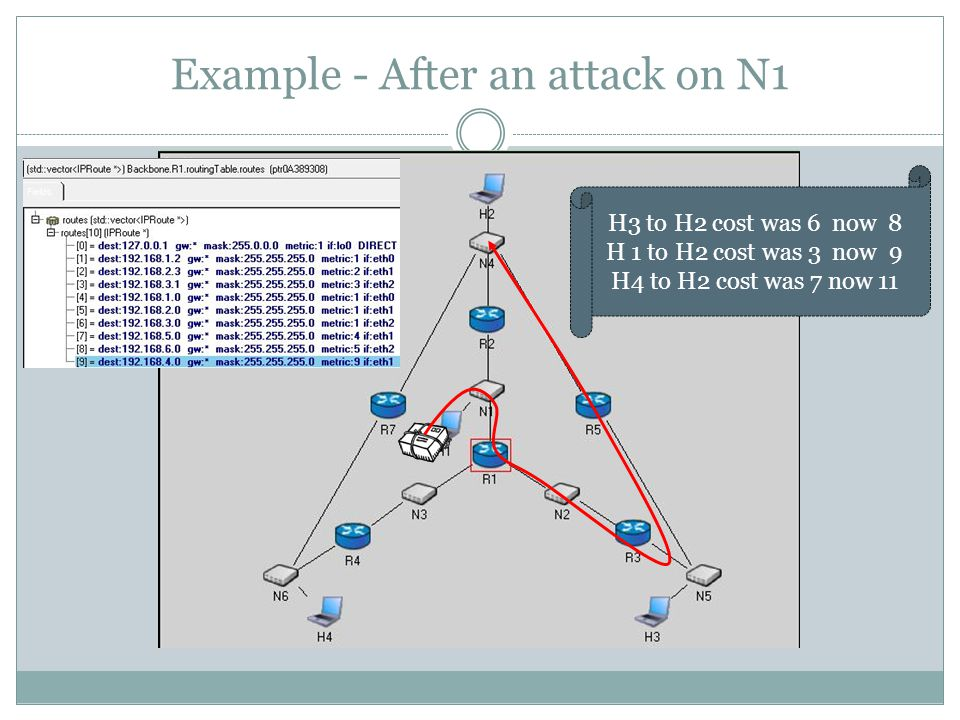 Example - After an attack on N1 H3 to H2 cost was 6 now 8 H 1 to H2 cost was 3 now 9 H4 to H2 cost was 7 now 11