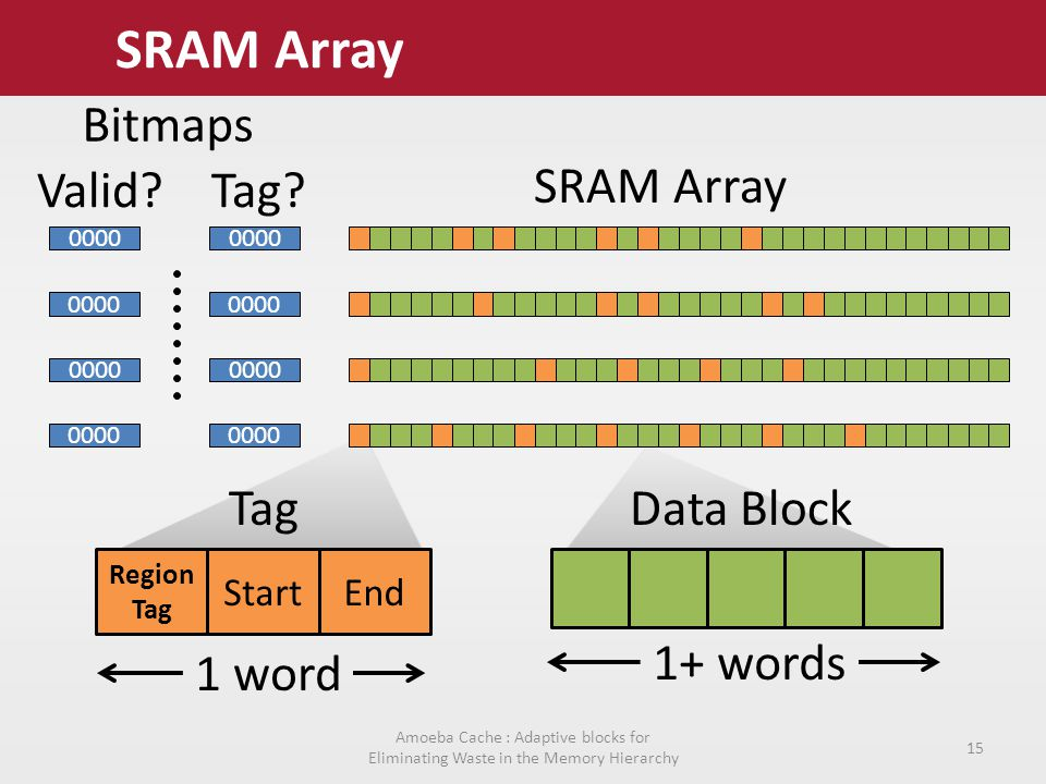 SRAM Array Region Tag StartEnd 1 word 1+ words SRAM Array Amoeba Cache : Adaptive blocks for Eliminating Waste in the Memory Hierarchy 15 TagData Block Bitmaps 0000 Valid Tag.