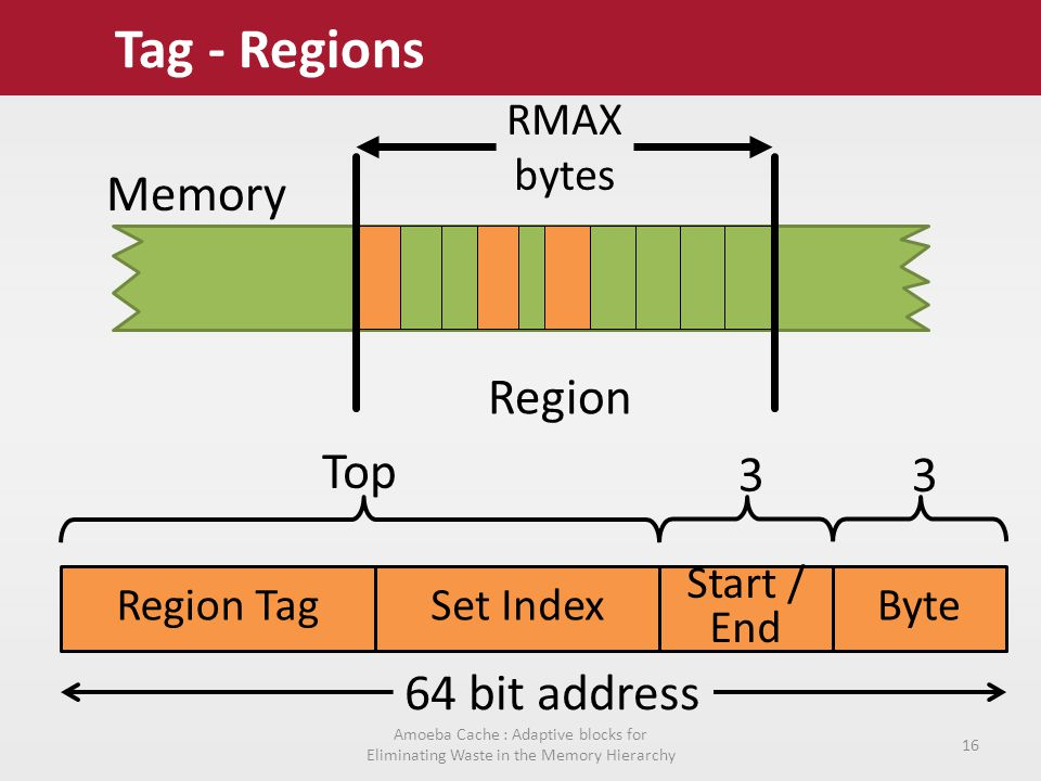 Amoeba Cache : Adaptive blocks for Eliminating Waste in the Memory Hierarchy 16 Tag - Regions Memory Region RMAX bytes Region TagByte Start / End Set Index 3 64 bit address Top 3