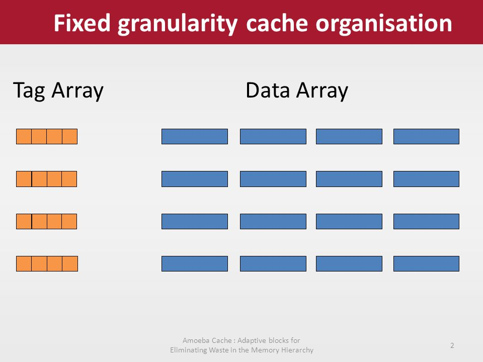 Fixed granularity cache organisation Tag ArrayData Array Amoeba Cache : Adaptive blocks for Eliminating Waste in the Memory Hierarchy 2