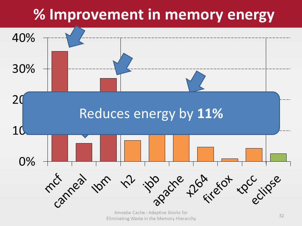 % Improvement in memory energy Amoeba Cache : Adaptive blocks for Eliminating Waste in the Memory Hierarchy 32 Reduces energy by 11%