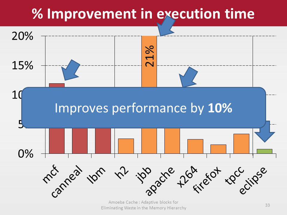 % Improvement in execution time Amoeba Cache : Adaptive blocks for Eliminating Waste in the Memory Hierarchy 33 Improves performance by 10%