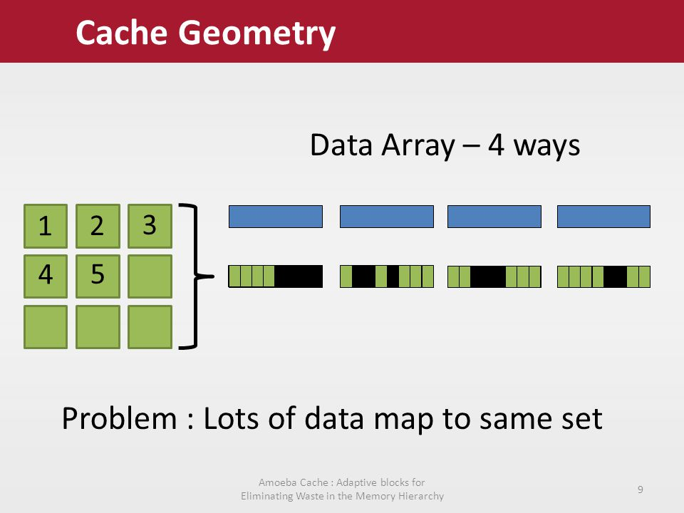 Amoeba Cache : Adaptive blocks for Eliminating Waste in the Memory Hierarchy 9 Cache Geometry Data Array – 4 ways Problem : Lots of data map to same set 1 2 3 4 5