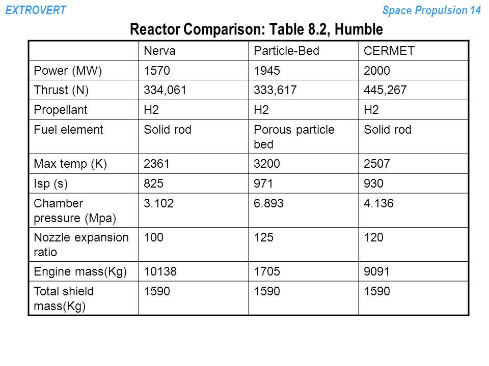 EXTROVERTSpace Propulsion 14 Reactor Comparison: Table 8.2, Humble NervaParticle-BedCERMET Power (MW)157019452000 Thrust (N)334,061333,617445,267 Prop