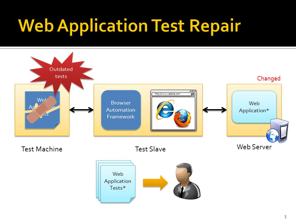 3 Test Machine Web Server Test Slave http://www.website.com Web Application Tests Web Application Tests Browser Automation Framework Browser Automation Framework Web Application* Changed Outdated tests Web Application Tests* Web Application Tests* Web Application Tests* Web Application Tests* Web Application Tests* Web Application Tests*
