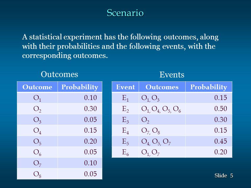 5 5 Slide Scenario OutcomeProbability O1O1 0.10 O2O2 0.30 O3O3 0.05 O4O4 0.15 O5O5 0.20 O6O6 0.05 O7O7 0.10 O8O8 0.05 EventOutcomesProbability E1E1 O 1, O 3 0.15 E2E2 O 1, O 4, O 5, O 6 0.50 E3E3 O2O2 0.30 E4E4 O 7, O 8 0.15 E5E5 O 4, O 5, O 7 0.45 E6E6 O 1, O 7 0.20 A statistical experiment has the following outcomes, along with their probabilities and the following events, with the corresponding outcomes.