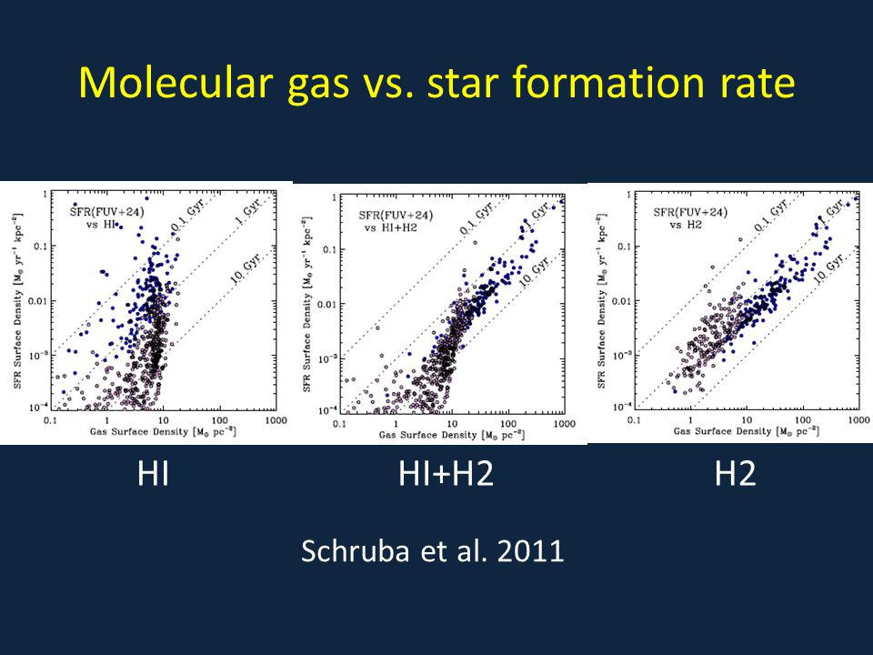 HIHI+H2H2 Molecular gas vs. star formation rate