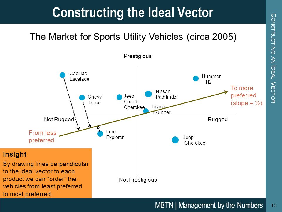 C ONSTRUCTING AN I DEAL V ECTOR 10 Constructing the Ideal Vector MBTN | Management by the Numbers Prestigious Not Prestigious Cadillac Escalade Chevy Tahoe Jeep Grand Cherokee Nissan Pathfinder Hummer H2 Toyota 4Runner Ford Explorer Jeep Cherokee Not RuggedRugged The Market for Sports Utility Vehicles (circa 2005) From less preferred To more preferred (slope = ½) Insight By drawing lines perpendicular to the ideal vector to each product we can order the vehicles from least preferred to most preferred.