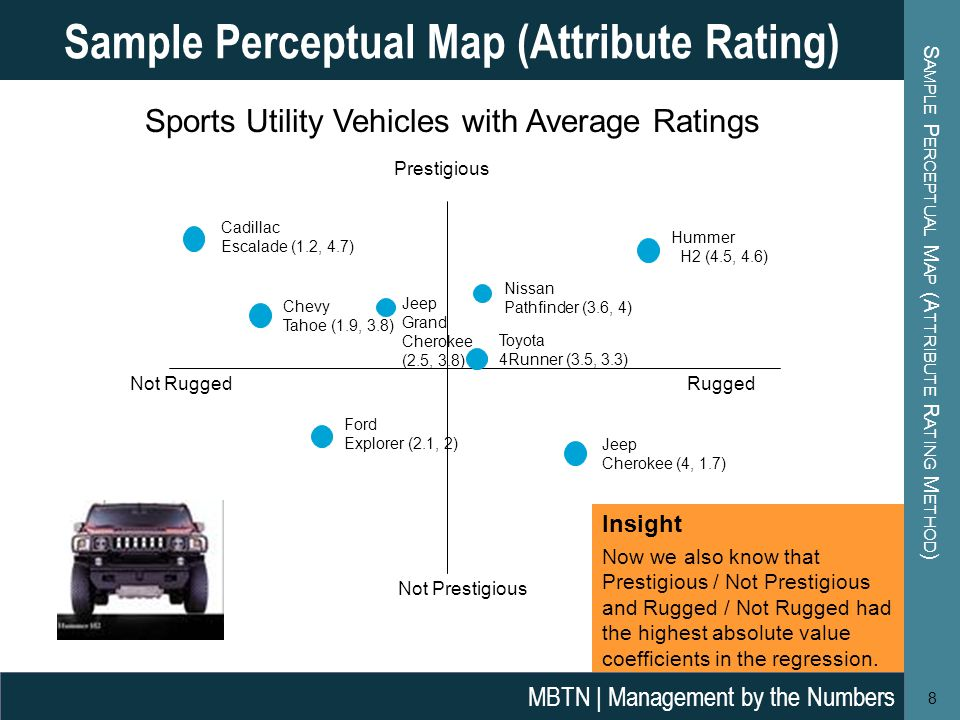 S AMPLE P ERCEPTUAL M AP (A TTRIBUTE R ATING M ETHOD ) 8 Sample Perceptual Map (Attribute Rating) MBTN | Management by the Numbers Sports Utility Vehicles with Average Ratings Prestigious Not Prestigious Cadillac Escalade (1.2, 4.7) Chevy Tahoe (1.9, 3.8) Jeep Grand Cherokee (2.5, 3.8) Nissan Pathfinder (3.6, 4) Hummer H2 (4.5, 4.6) Toyota 4Runner (3.5, 3.3) Ford Explorer (2.1, 2) Jeep Cherokee (4, 1.7) Not RuggedRugged Insight Now we also know that Prestigious / Not Prestigious and Rugged / Not Rugged had the highest absolute value coefficients in the regression.