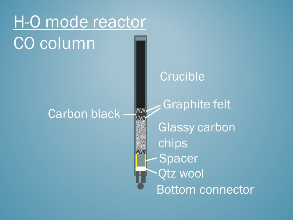 H-O mode reactor CO column Glassy carbon chips Crucible Bottom connector Qtz wool Carbon black Graphite felt Spacer