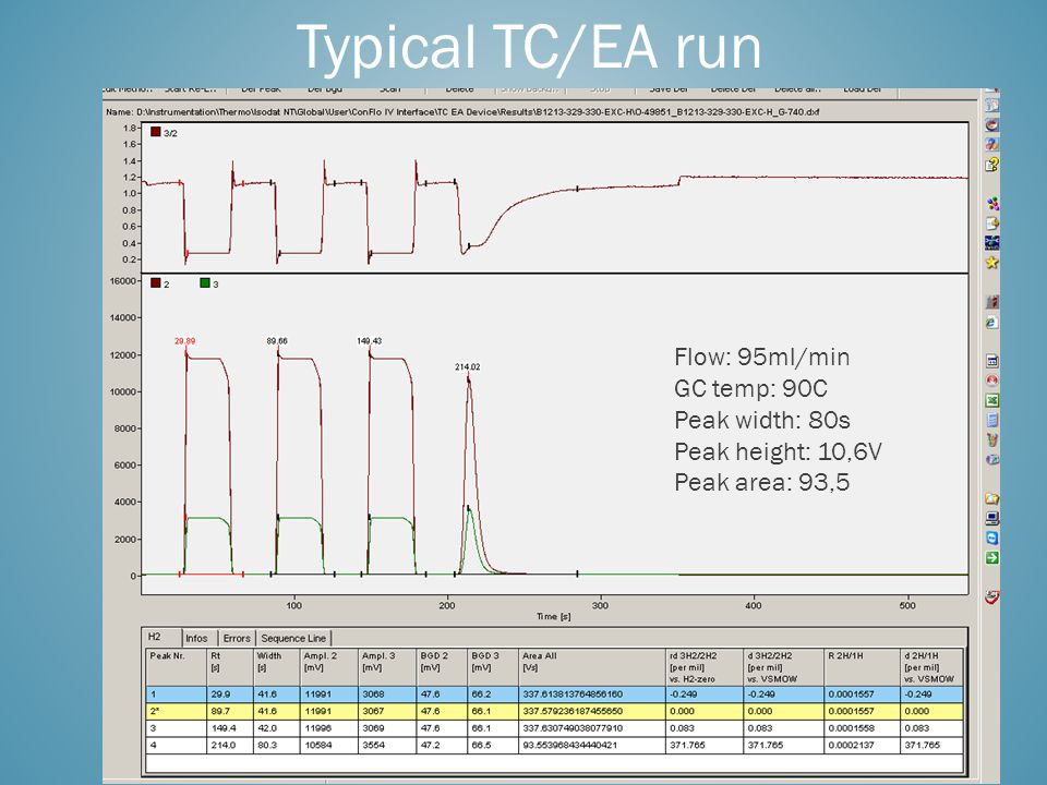 Typical TC/EA run Flow: 95ml/min GC temp: 90C Peak width: 80s Peak height: 10,6V Peak area: 93,5