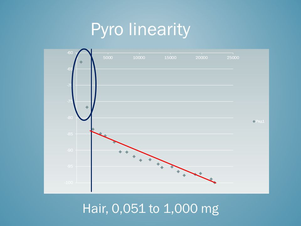 Pyro linearity Hair, 0,051 to 1,000 mg