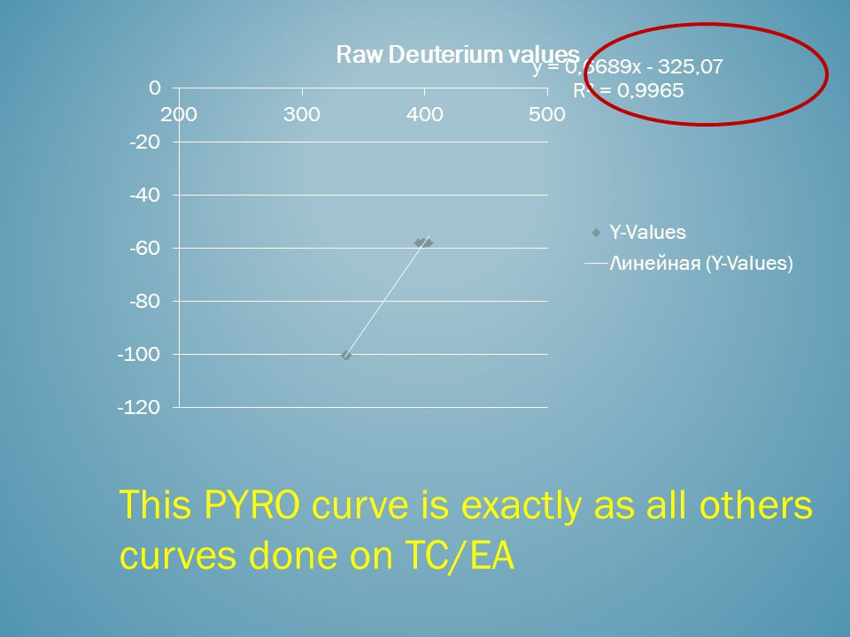 This PYRO curve is exactly as all others curves done on TC/EA