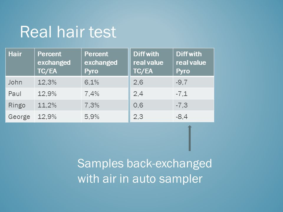 Real hair test HairPercent exchanged TC/EA Percent exchanged Pyro John12,3%6,1% Paul12,9%7,4% Ringo11,2%7,3% George12,9%5,9% Diff with real value TC/EA Diff with real value Pyro 2,6-9,7 2,4-7,1 0,6-7,3 2,3-8,4 Samples back-exchanged with air in auto sampler