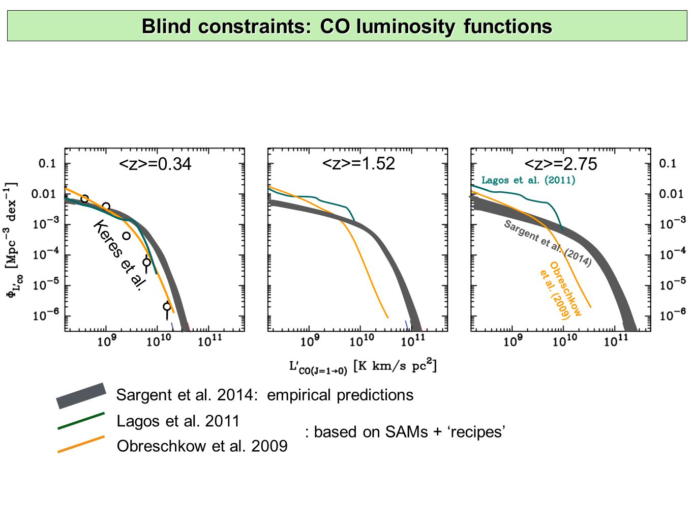 =0.34 =1.52 =2.75 Blind constraints: CO luminosity functions Sargent et al.