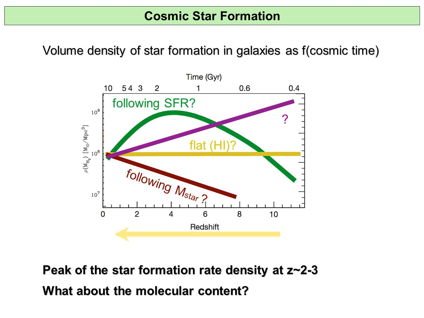 Volume density of star formation in galaxies as f(cosmic time) Peak of the star formation rate density at z~2-3 What about the molecular content.