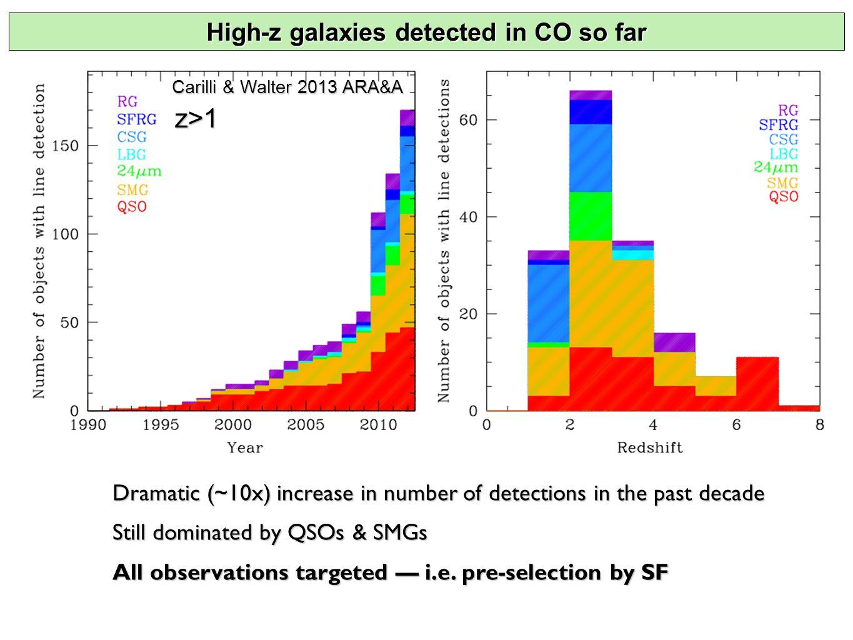 Molecular deep field: blind detections 0.44  m0.61  m0.85  m 1.25  m1.60  m3.6  m 5.8  m 24  m100  m 20 2 detected lines, z=2.07 or z=5.14 optical: Williams et al.