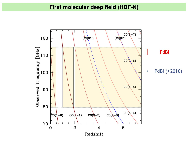 PdBI PdBI (<2010) First molecular deep field (HDF-N)