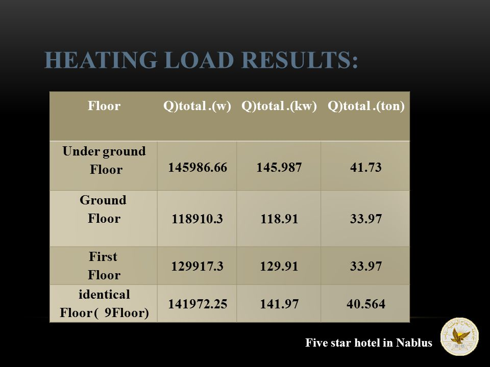 HEATING LOAD RESULTS: Five star hotel in Nablus