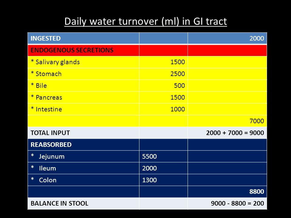 Daily water turnover (ml) in GI tract INGESTED2000 ENDOGENOUS SECRETIONS * Salivary glands1500 * Stomach2500 * Bile500 * Pancreas1500 * Intestine1000 7000 TOTAL INPUT2000 + 7000 = 9000 REABSORBED * Jejunum5500 * Ileum2000 * Colon1300 8800 BALANCE IN STOOL9000 - 8800 = 200