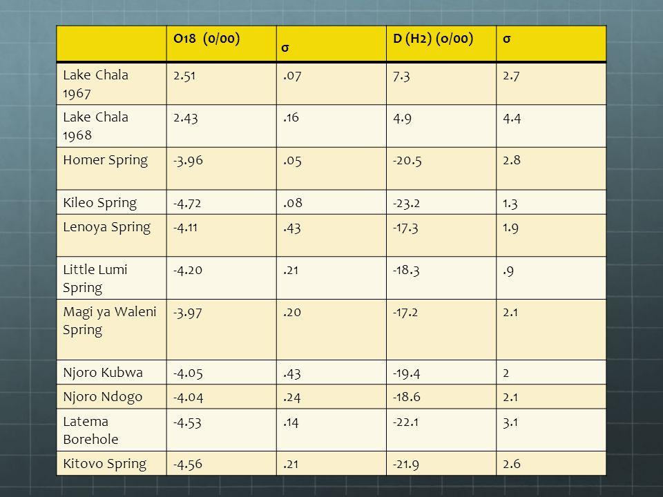 O18 (0/00) σ D (H2) (o/00)σ Lake Chala 1967 2.51.077.32.7 Lake Chala 1968 2.43.164.94.4 Homer Spring-3.96.05-20.52.8 Kileo Spring-4.72.08-23.21.3 Leno