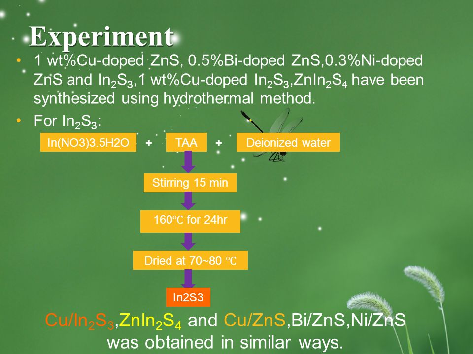Experiment 1 wt%Cu-doped ZnS, 0.5%Bi-doped ZnS,0.3%Ni-doped ZnS and In 2 S 3,1 wt%Cu-doped In 2 S 3,ZnIn 2 S 4 have been synthesized using hydrothermal method.