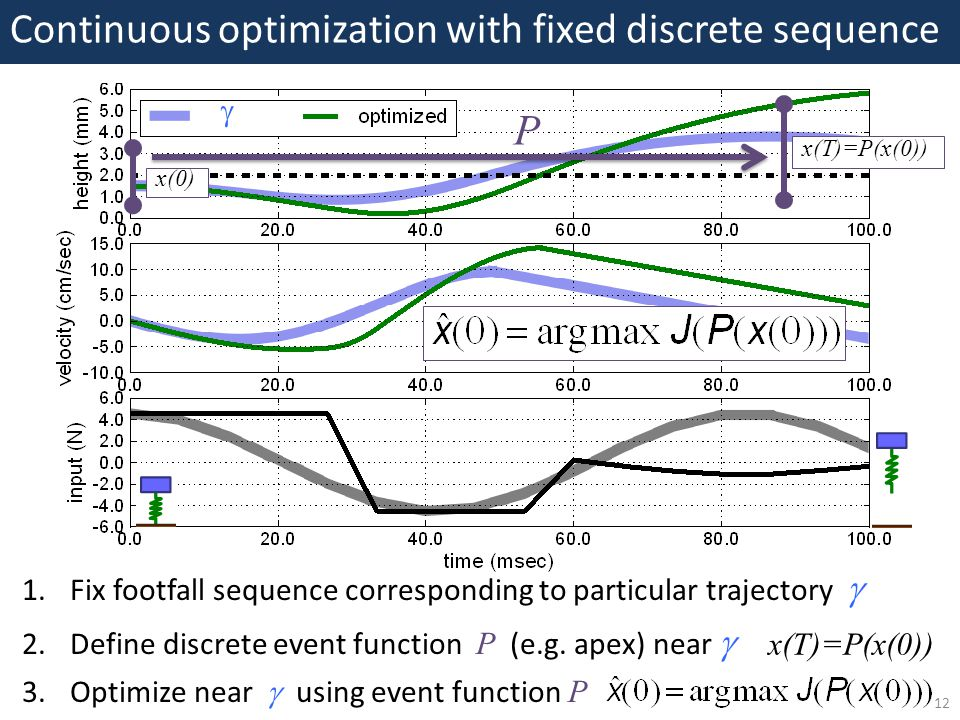 12 Continuous optimization with fixed discrete sequence 1.Fix footfall sequence corresponding to particular trajectory  2.Define discrete event function P (e.g.