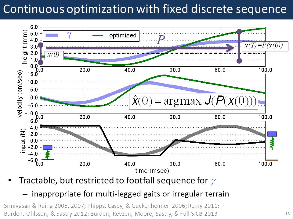 13 Continuous optimization with fixed discrete sequence  P x(0) x(T)=P(x(0)) Srinivasan & Ruina 2005, 2007; Phipps, Casey, & Guckenheimer 2006; Remy 2011; Burden, Ohlsson, & Sastry 2012; Burden, Revzen, Moore, Sastry, & Full SICB 2013 Tractable, but restricted to footfall sequence for  – inappropriate for multi-legged gaits or irregular terrain