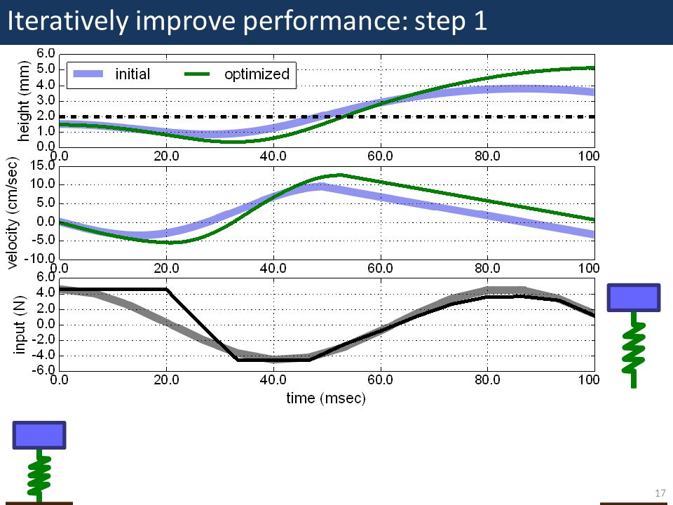 Iteratively improve performance: step 1 17